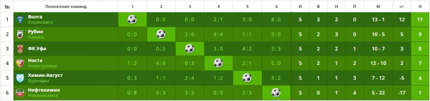 Итоговая таблица Кубка Федерации футбола республики Татарстан 2019 года