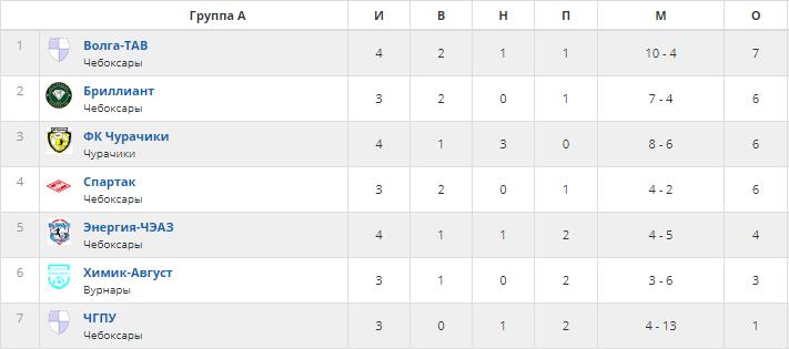 таблица открытого первенства города чебоксары по зимнему футболу после 4 тура