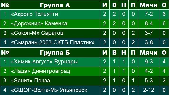 Турнирная таблица турнира памяти Бориса Поварчука 2019 года фото