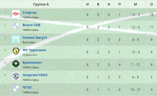 итоговая таблица первенства города чебоксары по зимнему футболу 2019 года фото