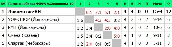итоговая таблица турнира памяти Хохрякова 2019 года