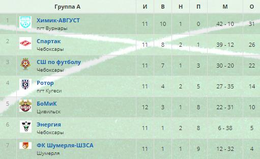 таблица чемпионата чувашии 2019 года 11 тур