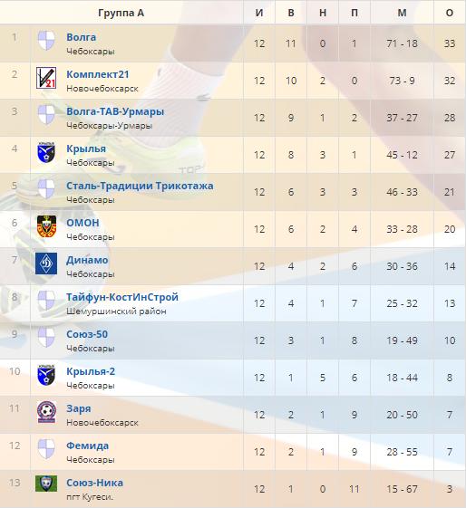 итоговая таблица первенства Чувашии по мини-футболу среди ветеранов 2019-20 гг