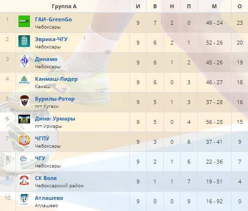 итоговая таблица чемпионата Чувашии по мини-футболу 2019/20 гг