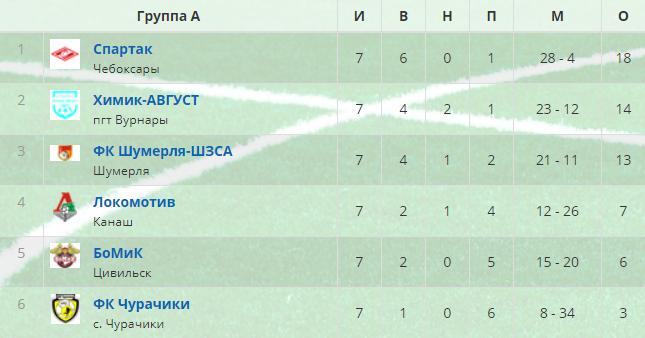 Турнирная таблица после 7 туров чемпионат чувашии по футболу 2020