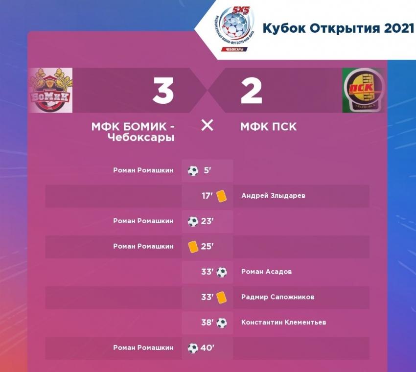 МФК Бомик Цивильск победитель Кубка Открытия 2021 год
